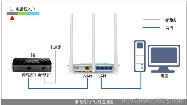 电话线上网时路由器的安装方法