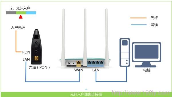 D-Link设置,192.168.1.1打不开,路由器,联通网络测速,p2p终结者教程,adsl是什么